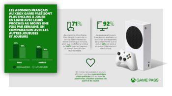 [Jeux Vidéo] Microsoft dévoile son étude sur les Européens concernant le Xbox Game Pass